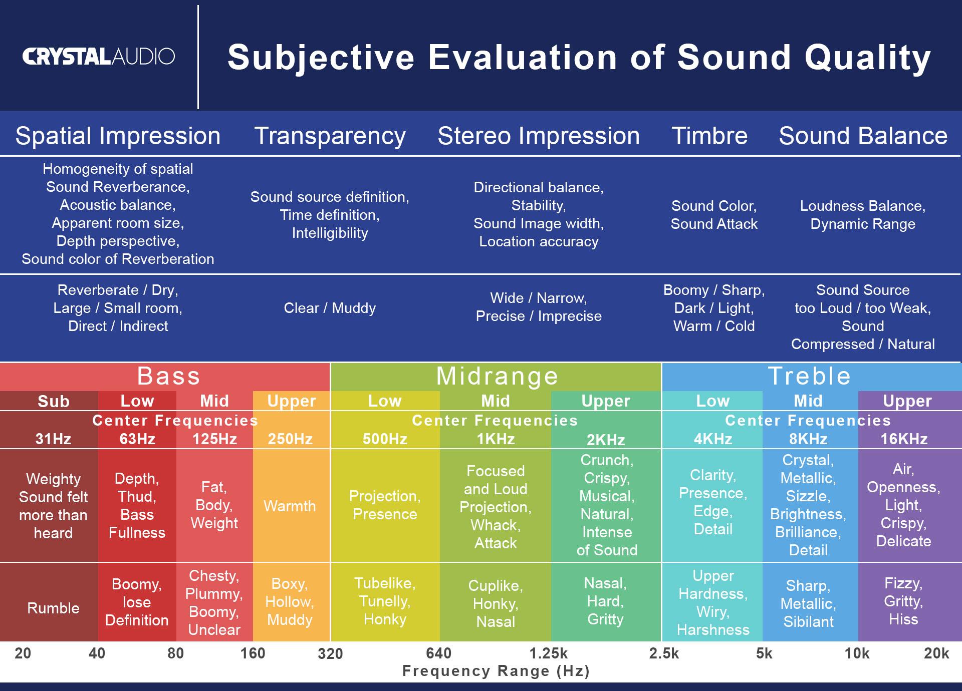 Sound evaluation , subjective evaluation of sound quality , sound , speaker , headphone , test review , listening , spatial impression , transparency , timbre , sound balance , bass , treble , midrange